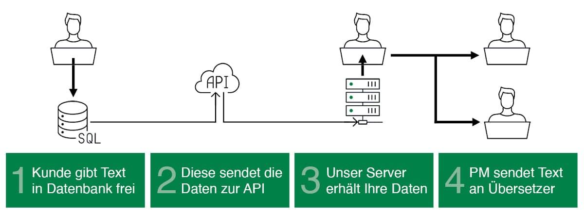 Wie eine API bei der Bestellung von Übersetzungen funktioniert
